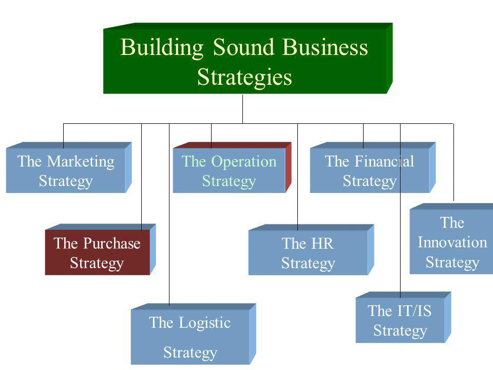 PURCHASING STRATEGIES SOURCING COMPONENTS AND SUPPLIES WHERE CAN THE HIGHEST QUALITY COMPONENTS BE FOUND.
