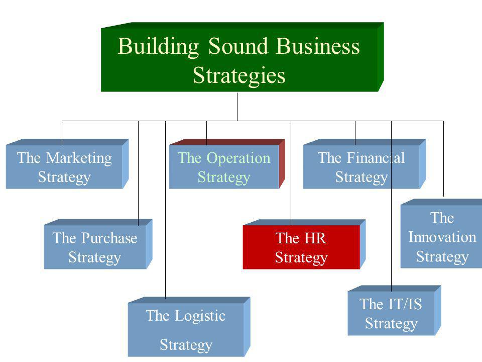 HUMAN RESOURCES STRATEGIES TALENT ACQUISITION – Recruit from Outside v.