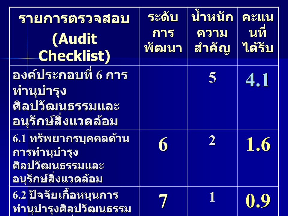 รายการตรวจสอบ (Audit Checklist) ระดับ การ พัฒนา น้ำหนัก ความ สำคัญ คะแน น ที่ ได้รับ องค์ประกอบที่ 7 การ บริหารและ จัดการ 108.8 7.1 ผู้บริหาร 732.7 7.2 บุคลากรสนับสนุน การบริหารและการ จัดการ 621.6 7.3 ปัจจัยเกื้อหนุนการ บริหารและการจัดการ 721.8 7.4 ระบบบริหาร 732.7