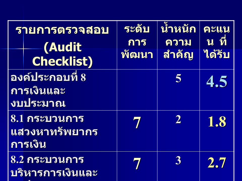 รายการตรวจสอบ (Audit Checklist) ระดับ การ พัฒนา น้ำหนัก ความ สำคัญ คะแน น ที่ ได้รับ องค์ประกอบที่ 9 ระบบ และกลไกการประกัน คุณภาพ 54.5 9.1 ทรัพยากรบุคคล ด้านการประกัน คุณภาพ 710.9 9.2 ปัจจัยเกื้อหนุนการ ประกันคุณภาพ 710.9 9.3 กระบวนการ ประกันคุณภาพ 732.7