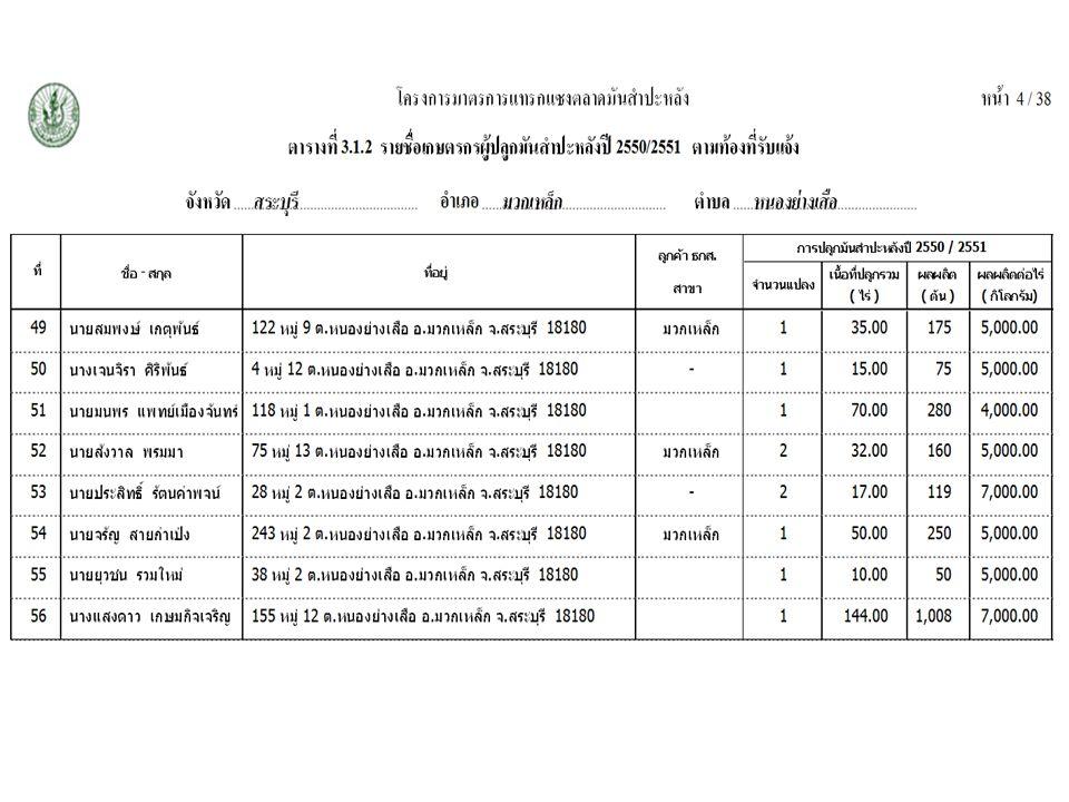 21 โครงการมาตรการแทรกแซงตลาดมันสำปะหลัง จังหวัดในเขตโครงการ ทั้งหมด 45 จังหวัด - ได้รับไฟล์ข้อมูล 22 จังหวัด - ได้รับรายงานสรุป 23 จังหวัด ข้อมูลไม่สมบูรณ์ ครบถ้วน - ไม่มีชื่อ - สกุล เกษตรกร - ไม่มีข้อมูลการเพาะปลูก รวม 451 ราย 10 จังหวัด จาก 22 จังหวัด ปัญหาและผลกระทบในการ จัดทำฐานข้อมูล