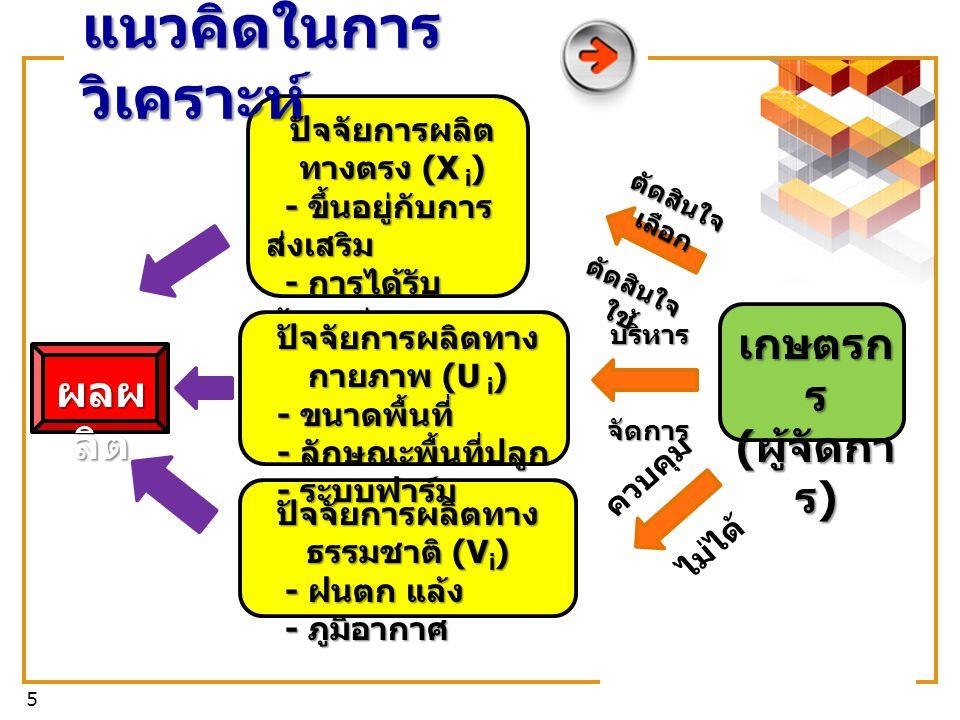 6 วิเคราะห์ประสิทธิภาพทาง เทคนิคการผลิต (TE) วิเคราะห์ประสิทธิภาพทาง เทคนิคการผลิต (TE) TE = exp (-u i ) TE = exp (-u i ) โดย u i คือ ความไม่มี ประสิทธิภาพทางเทคนิค โดย u i คือ ความไม่มี ประสิทธิภาพทางเทคนิค ซึ่ง u i ประมาณจาก ซึ่ง u i ประมาณจาก Y = f ( X, ) + Y = f ( X, ) + วิธีการศึกษา โด ย