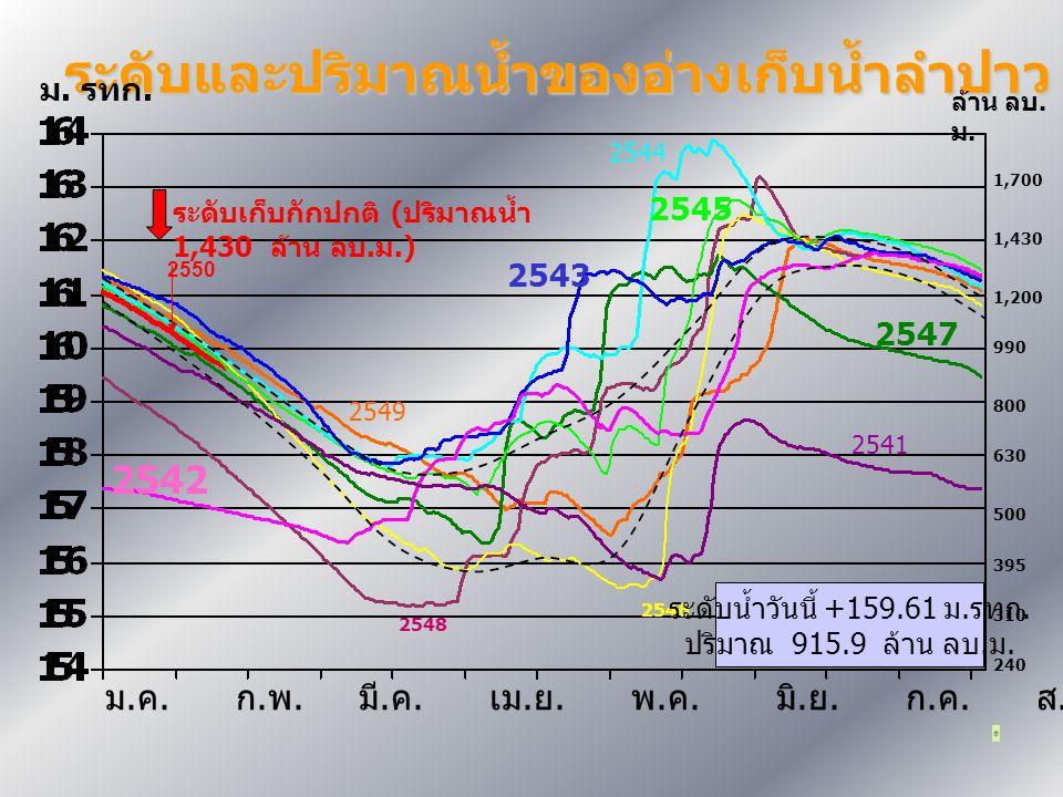 ระดับและปริมาณน้ำของอ่างเก็บน้ำลำปาว 2547 2546 2543 2545 2542 ม.