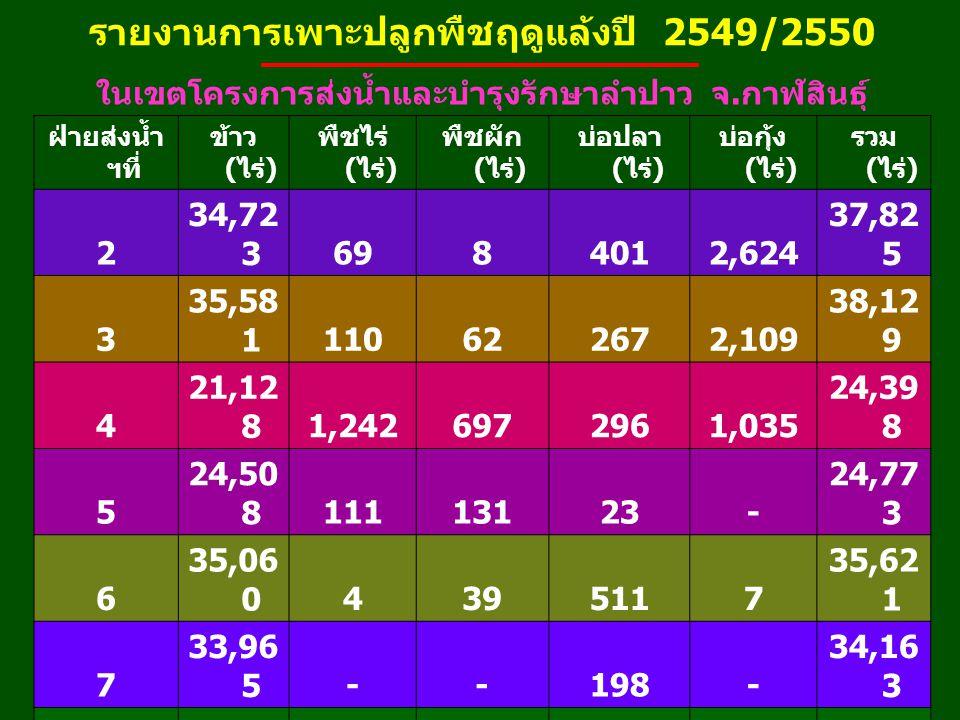 รายงานการเพาะปลูกพืชฤดูแล้งปี 2549/2550 ในเขตโครงการส่งน้ำและบำรุงรักษาลำปาว จ.
