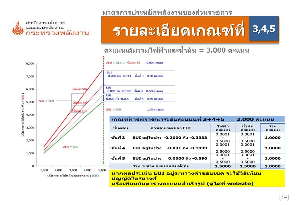 อธิบายวิธีพิจารณา อธิบายวิธีพิจารณา [15] มาตรการประหยัดพลังงานของส่วนราชการ 3,4,53,4,5 ระบบตรวจความครบถ้วนของข้อมูลของหน่วยงานตาม ระดับคะแนน 2.1 และ 2.2 ของแต่ละด้าน (ไฟฟ้า กับ น้ำมัน) ข้อมูลด้านใดครบ (คะแนนระดับที่ 2.1+2.2 = 0.50) ระบบจะนำข้อมูลที่ หน่วยงานบันทึกตามระดับคะแนน 2.1 และ 2.2 ไปเข้าสูตรคำนวณ EUI  ข้อมูลด้านใดไม่ครบ (คะแนนระดับที่ 2.1+2.2 = 0.50) ระบบจะไม่ คำนวณขั้นต่อไป และทำการประมวลคะแนนเพียงถึงระดับ 2 เท่านั้น ระบบจะนำผลลัพธ์ที่ได้จากข้อ 2.