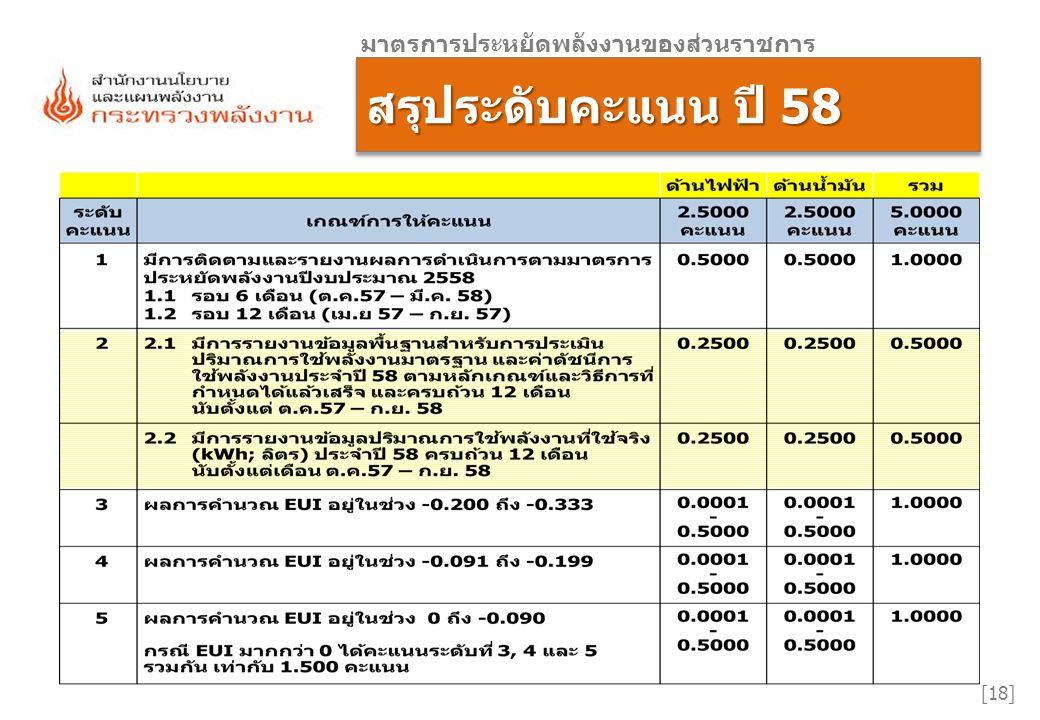 การขออุทธรณ์ ถือข้อมูลปรากฏ ณ วันที่ 30 พฤศจิกายน เป็นหลัก การรายงาน ปี 58 การรายงาน ปี 58 มาตรการประหยัดพลังงานของส่วนราชการ [19]