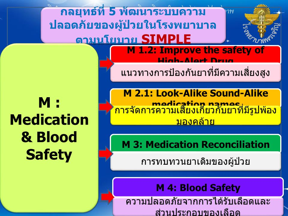 กลยุทธ์ที่ 5 พัฒนาระบบความ ปลอดภัยของผู้ป่วยในโรงพยาบาล ตามนโยบาย SIMPLE P 1: Patients Identification การป้องกันการระบุตัวผู้ป่วยผิดคน P 2.1: Effective Communication - SBAR แนวทางการรายงานแพทย์โดยใช้ SBAR P :Patient Care Processes