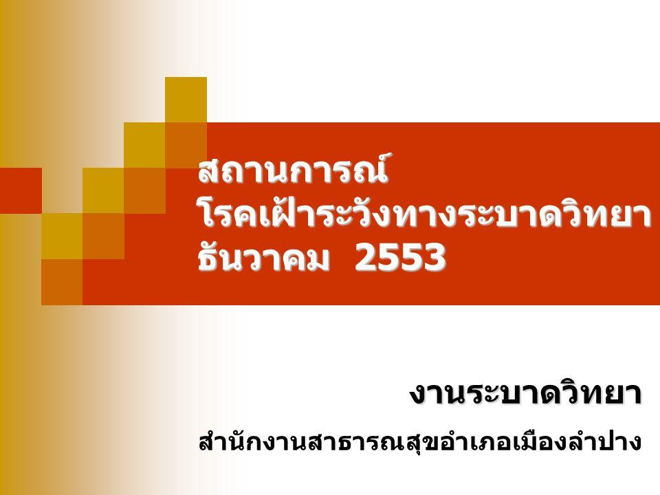 ความทันเวลาของการรายงาน 506  ได้รับรายงานบัตร 506 จำนวน 75 บัตร  จากสถานบริการจำนวน 27 แห่ง  ความทันเวลา ร้อยละ 100