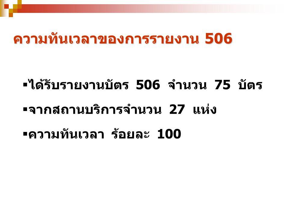อัตรา:แสน อัตราป่วยด้วยโรคที่ต้องเฝ้าระวังทางระบาดวิทยา 5 อันดับแรก ที่มา : รายงาน 506