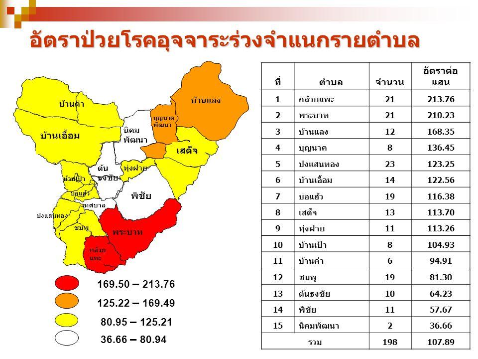 45.06 – 60.07 30.05 – 45.05 15.03 – 30.04 0 – 15.02 อัตราป่วยโรคอาหารเป็นพิษจำแนกรายตำบล ที่ตำบลจำนวน อัตราต่อ แสน 1นิคม 9 60.07 2กล้วยแพะ 8 35.02 3พระบาท 6 21.43 4พิชัย 9 21.40 5ชมพู 10 18.33 6บ้านแลง 3 15.82 7บ้านเป้า 3 15.73 8ปงแสนทอง 7 13.12 9ต้นธงชัย 5 12.85 10บ่อแฮ้ว 5 12.25 11บุญนาค 1 10.30 12บ้านค่า 1 10.18 13ทุ่งฝาย 1 8.75 14บ้านเอื้อม 1 0.00 15เสด็จ 1 0.00 รวม7818.00 บ้านเป้า บุญนาค พัฒนา เสด็จ บ้านค่า พระบาท พิชัย ต้น ธงชัย ทุ่งฝาย นิคม พัฒนา ปงแสนทอง ชมพู บ่อแฮ้ว เทศบาล กล้วย แพะ บ้านแลง บ้านเอื้อม