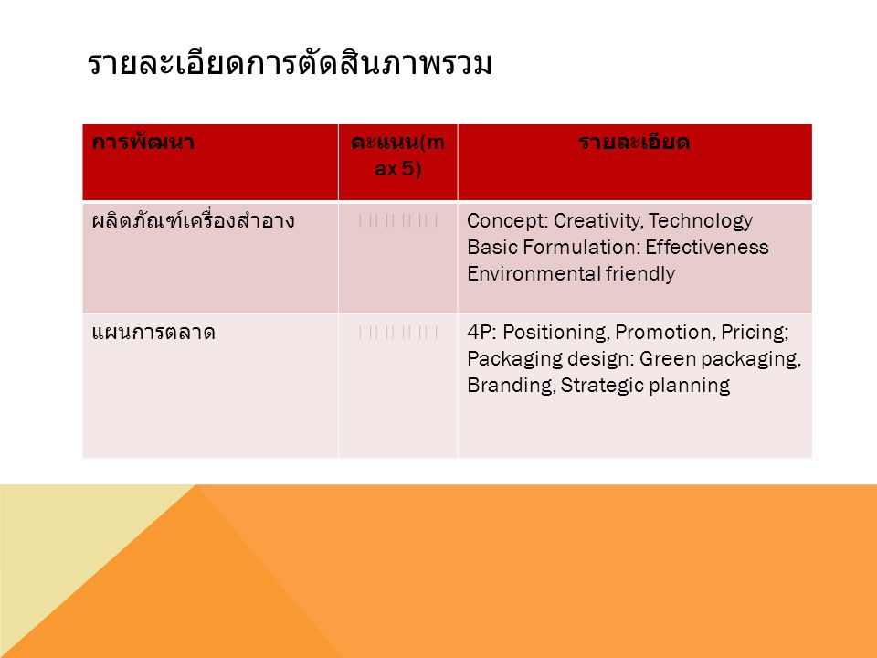 Scientific Award best product concept and formulation by IFSCC Business Award best packaging design and business plan by in-cosmetics Asia รางวัล รางวัลทุนการศึกษา 1 st Place 50,000 Baht 2 nd Place 30,000 Baht 3 rd Place 20,000 Baht รวมมูลค่ากว่า 200,000 บาท