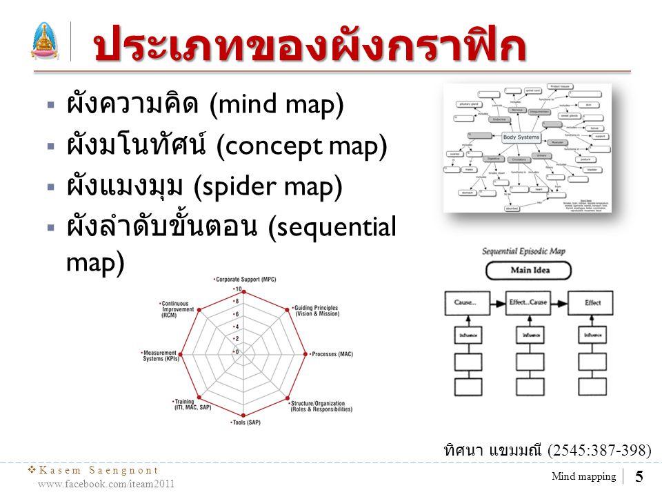  Kasem Saengnont www.facebook.com/iteam2011 6 Mind mapping ประเภทของผังกราฟิก ( ต่อ )  ผังก้างปลา (fish bone map)  ผังวัฏจักร (circle or cycle map)  ผังกงกลมซ้อน (venn diagram)  ผังรูปอักษรวี (Vee diagram)  ผังพล๊อตไดอะแกรม (plot diagram)