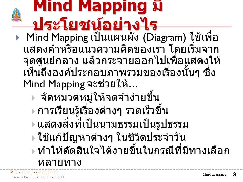  Kasem Saengnont www.facebook.com/iteam2011 9 Mind mapping การจดจำและจัด หมวดหมู่  สมาธิ เมตตา มุทิตา มรรค อุเบกขา พระสูตร ทุกข์ สมุทัย กรุณา ศีล พระอภิธรรม นิโรธ ปัญญา พระวินัย  มังคุด ลำใย กะหล่ำปลี หอม ผักชี ละมุด แตงกวา ส้มโอ แตงโม พุทรา  เขมร เวียตนาม ญี่ปุ่น สิงคโปร์ ฝรั่งเศส อังกฤษ ลาว เยอรมัน เกาหลี สเปน แคนาดา จีน บลาซิล อาเจนตินา ไทย  ปก คำนำ สารบัญ บรรณานุกรม ภาพ เสียง วิดีโอ ต้นไม้ สนามหญ้า ดอกไม้ จอบ ค้อน ผีเสื้อ ลูกน้ำ