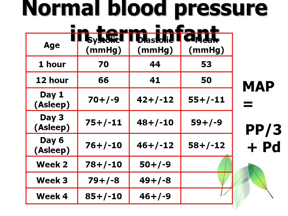 Normal blood pressure in preterm infant Gestation (wk) Systolic (mmHg) Diastolic (mmHg) <2448-6324-39 24-2848-5822-36 29-3247-5924-34 >3248-6024-34