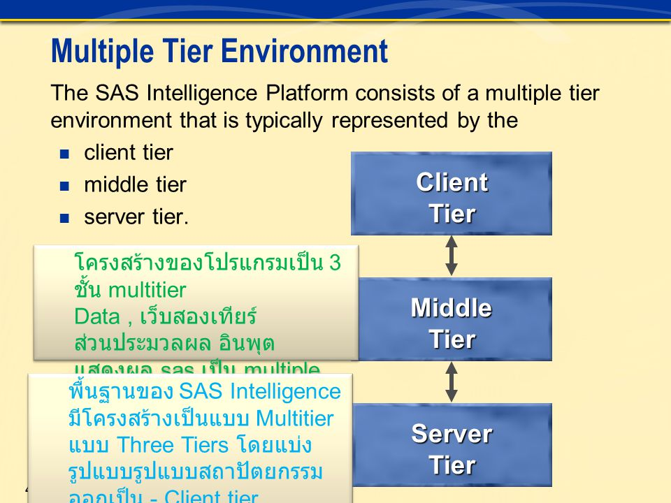 5 Client Tier In the most basic terms, if an application is installed on the machine that the user is sitting at, that machine is the client tier.