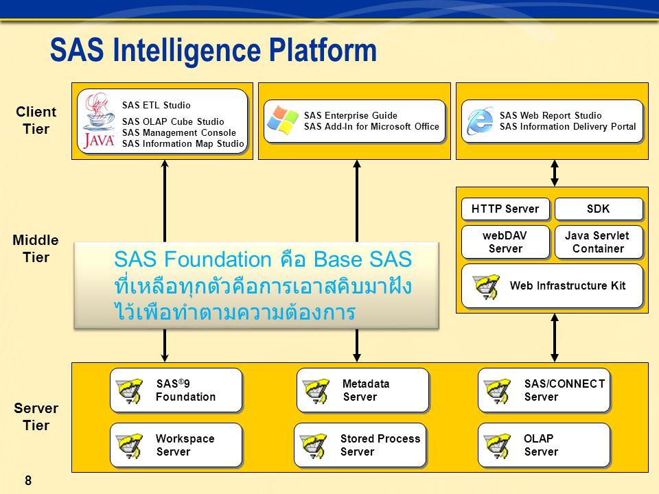 9 Client Application SAS Foundation Servers Metadata Server Workspace Server Stored Process Server OLAP Server SAS/ CONNECT Server SAS ETL Studio xxx SAS OLAP Cube Studio xx SAS Information Map Studio xxx SAS Enterprise Guide xxxx SAS Add-In for Microsoft Office xxx SAS Web Report Studio xxxx SAS Information Delivery Portal xxxx Clients' Use of Foundation Servers ใช้ในการ analy ว่า ทำไมถึงเกิดปัญหา ต้องดูว่าใช้อะไรบ้าง ตัวไหนยังทำงานปกติ หรือเปล่า