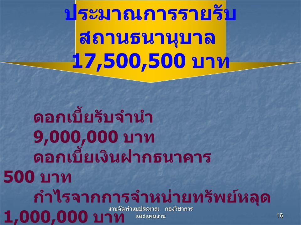 งานจัดทำงบประมาณ กองวิชาการ และแผนงาน 17 ประมาณการรายจ่าย สถานธนานุบาล 13,277,330 บาท