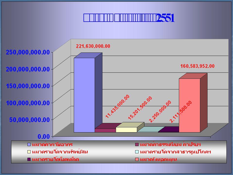 5 1.งบประมาณรายจ่าย ประจำ 363,047,662 บาท คิดเป็นร้อยละ 88.08 ของ งบประมาณรายจ่ายทั่วไป 2.