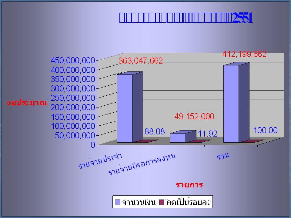 7 1.รายจ่ายงบกลาง 19,021,592 บาท 2. หมวดเงินเดือนและค่าจ้างฯ 123,122,250 บาท 3.