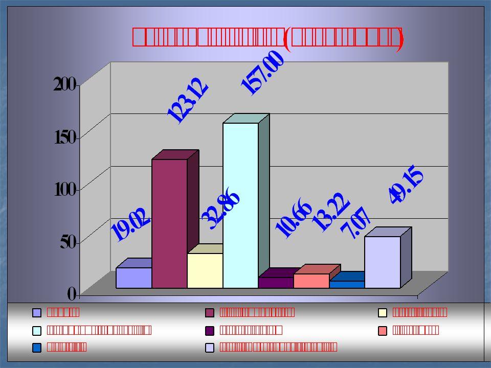 10 ( แยกตามวัตถุประสงค์และ ภารกิจ ) 1.เงินเดือนและค่าจ้าง 155,982,710 บาท คิดเป็นร้อยละ 37.84 2.
