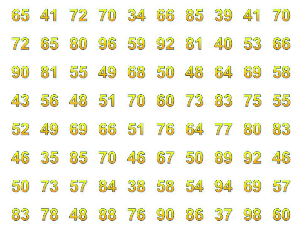 FMBN การนำเสนอข้อมูลในรูปตารางแจกแจงความถี่ ลดความยาวของตารางแจกแจงความถี่ โดยแบ่งข้อมูลออกเป็นช่วง ๆ เท่า ๆ กัน สะดวกในการคำนวณค่าทางสถิติ