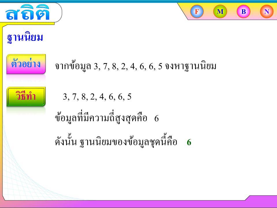FMBN ฐานนิยม จากข้อมูล 3, 7, 8, 2, 4, 6, 6, 5, 4 จงหาฐานนิยม 3, 7, 8, 2, 4, 6, 6, 5, 4 ข้อมูลที่มีความถี่สูงสุดคือ 4 และ 6 ดังนั้น ฐานนิยมของข้อมูลชุดนี้คือ 4 และ 6