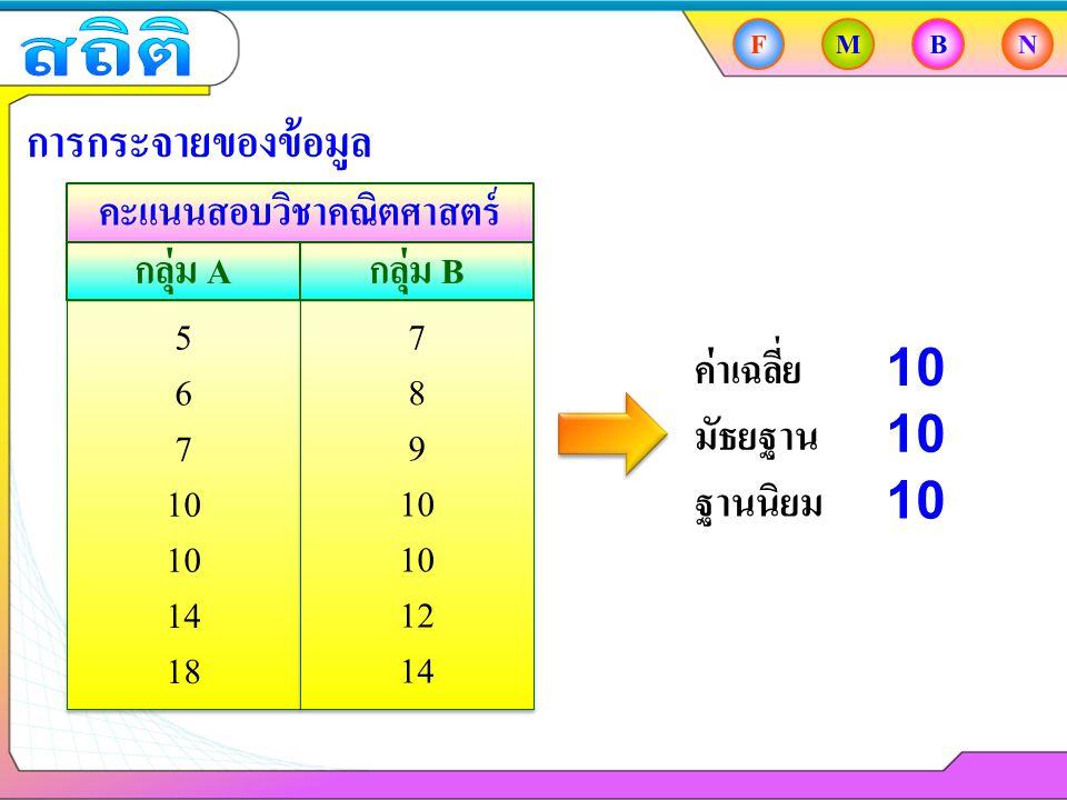 FMBN การกระจายของข้อมูล