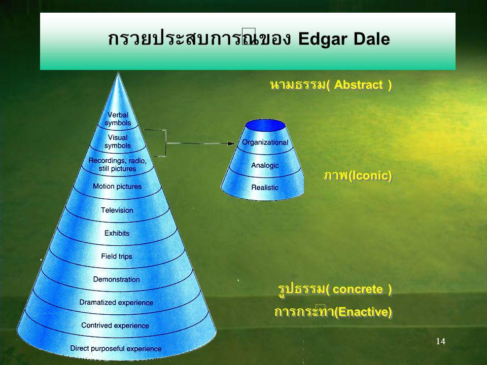 14 กรวยประสบการณ์ของ Edgar Dale นามธรรม( Abstract ) ภาพ(Iconic) รูปธรรม( concrete ) การกระทำ(Enactive) นามธรรม( Abstract ) ภาพ(Iconic) รูปธรรม( concrete ) การกระทำ(Enactive)