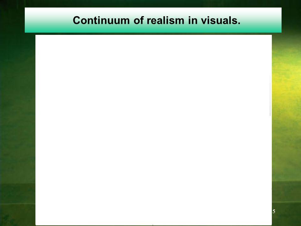 15 Continuum of realism in visuals.