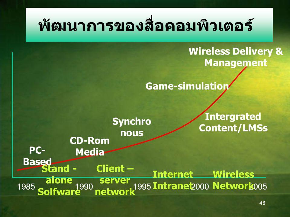 48 พัฒนาการของสื่อคอมพิวเตอร์ 19851990199520002005 Stand - alone Solfware Client – server network Internet Intranet Wireless Network PC- Based CD-Rom Media Synchro nous Intergrated Content/LMSs Game-simulation Wireless Delivery & Management