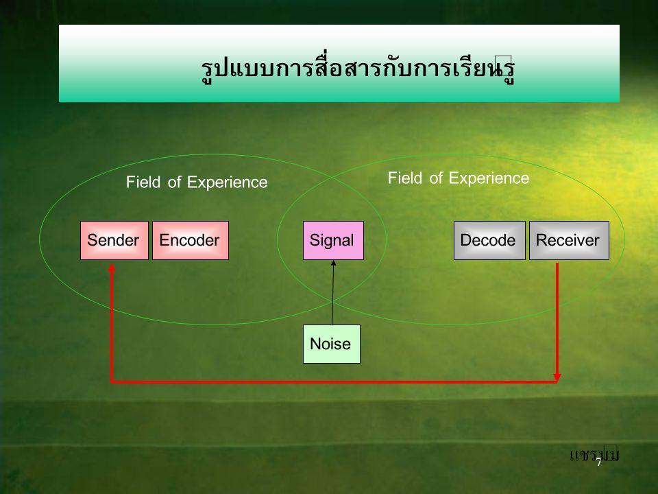 7 รูปแบบการสื่อสารกับการเรียนรู้ SenderEncoderSignal Noise DecodeReceiver Field of Experience แชรมม์