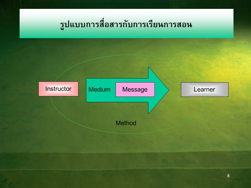 8 รูปแบบการสื่อสารกับการเรียนการสอน Instructor MessageLearner Medium Method