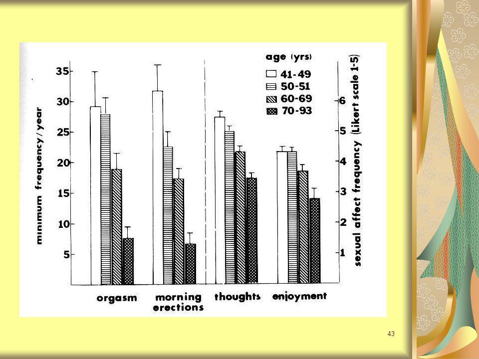 44 ผลของ DHEA ต่ำกว่าปกติ ชายเสี่ยงต่อ MI และตายใน 12 ปี ข้างหน้ามากกว่าพวกที่มี DHEA สูงและ ส่งเสริมการเกิด atherosclerosis ภูมิคุ้มกันลดลง สตรีก่อนหมดประจำเดือนเพิ่มความเสี่ยง ต่อมะเร็งเต้านม