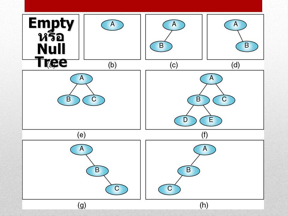 คุณลักษณะของต้นไม้ แบบทวิภาค ความสัมพันธ์ระหว่างความสูง (hight) และ จำนวน node ใน binary tree กำหนดให้ h เป็นความสูงของ binary tree n เป็นจำนวน node ใน binary tree ถ้าเรารู้ความสูง (h) ต้องสามารถหาจำนวน node (n) มากที่สุดและน้อยที่สุดที่เป็นไปได้ของ binary tree นั้นได้ ถ้าเรารู้จำนวน node (n) ต้องสามารถหาความ สูง (h) มากที่สุดและน้อยที่สุดที่เป็นไปได้ของ binary tree นั้นได้ 16