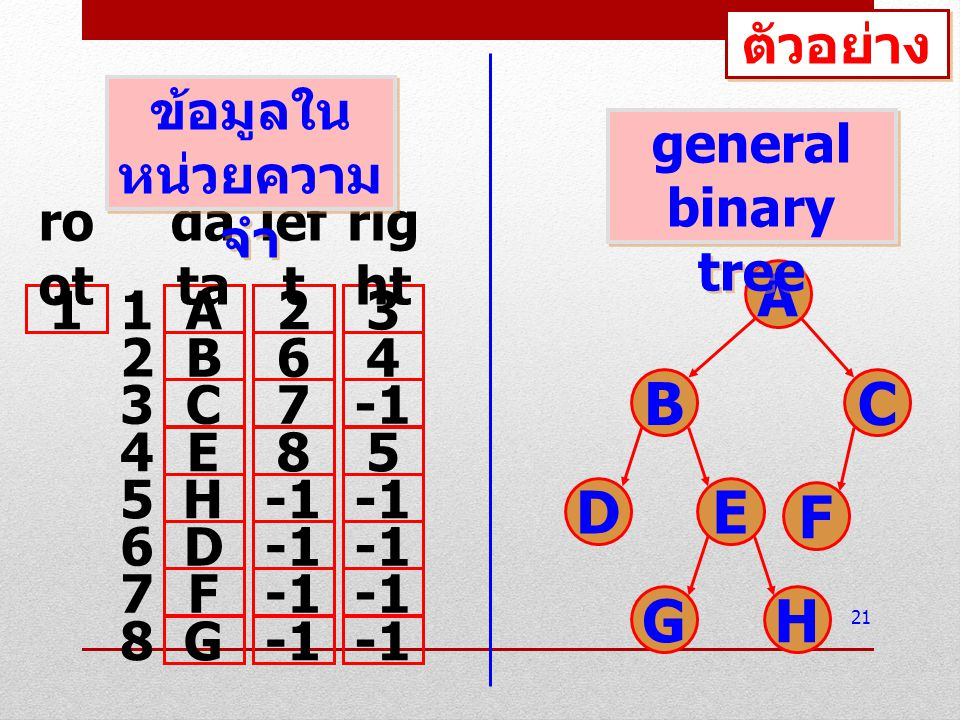 การแทนโดยใช้อาร์เรย์ 1 มิติอาร์เรย์ เดียวในการจัดเก็บ กำหนดตำแหน่งช่องในอาร์เรย์ให้แต่ละ node โดย เริ่มตั้งแต่ level 0, 1, …, k ตามลำดับ แต่ละ level จะเริ่มจาก node ทางด้านซ้าย สุดไปถึงโหนดทางขวาสุด ตามลำดับ ลักษณะเป็นการนนับช่องจากบนลงล่าง, ซ้าย ไปขวา การกำหนดตำแหน่งเช่นนี้จะไม่สนใจว่ามีข้อมูล ของโหนดนั้นจริงหรือไม่ (Fix ตำแหน่งอาร์เรย์ ไว้ ) 22