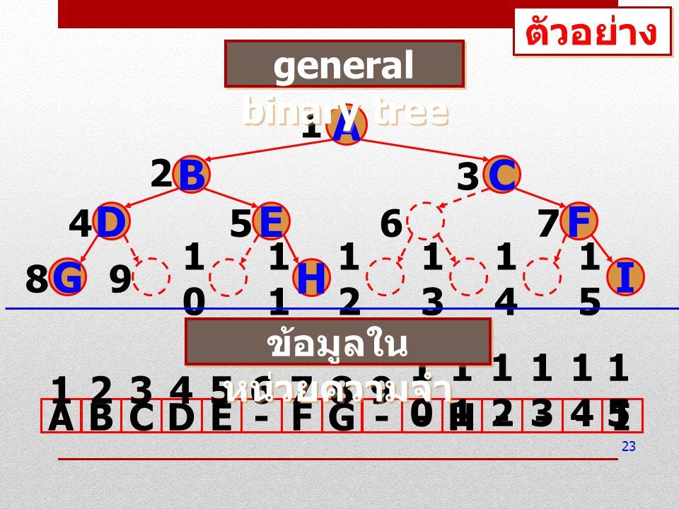 จะได้ความสัมพันธ์ระหว่าง tree และ อาร์เรย์ ดังนี้ ถ้า binary tree มีความสูงเท่ากับ h จะต้อง ใช้อาร์เรย์ที่มีขนาด 2 h – 1 ในการจัดเก็บ parent ของโหนด i ใดๆ จะอยู่ที่ตำแหน่ง i/2 ถ้า i ไม่เท่ากับ 1 left child ของโหนด i ใดๆ จะอยู่ที่ตำแหน่ง 2i right child ของโหนด i ใดๆ จะอยู่ที่ ตำแหน่ง 2i + 1 24