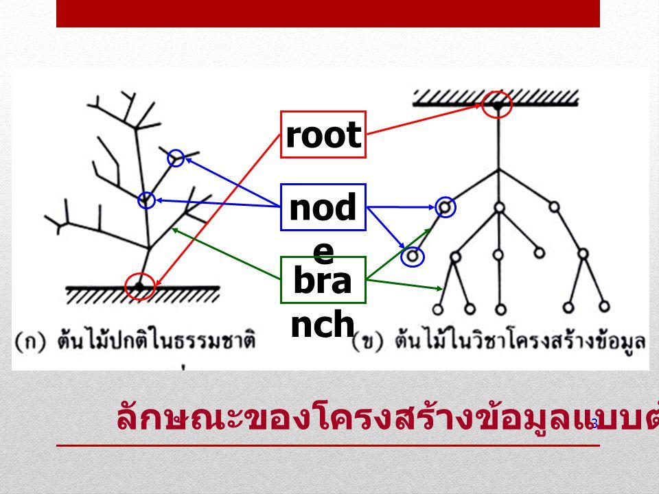 โครงสร้างทั่วไปของต้นไม้ เป็น โครงสร้างข้อมูลแบบไม่เป็นรายการเชิง เส้น (Non-Linear Data Structure) ลักษณะคล้ายกิ่งก้านของต้นไม้ ( แต่กลับหัว ) ประกอบด้วยจุดยอดของต้นไม้เรียกว่า ราก (Root) จุดที่มีการแตกกิ่งก้านสาขาออกไปเรียกว่า โหนด (Node) กิ่งก้านสาขาที่เชื่อมต่อระหว่างโหนดเรียกว่า กิ่ง (Branch) หรือ ลิงค์ (Link) ส่วนย่อยของต้นไม้ ก็เป็นต้นไม้ (subtree) ทุกโหนดเป็น root ของ subtree ของตัว มันเอง 4