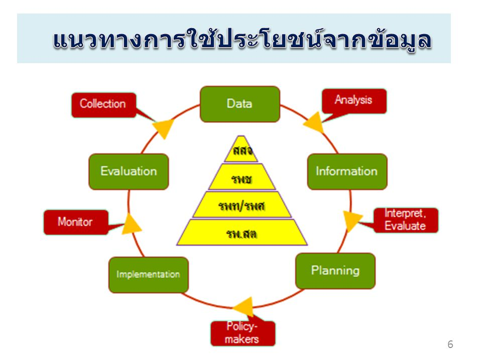 งบข้อมูลบริการผู้ป่วย นอกฯ บริการสร้างเสริมสุขภาพ และป้องกันโรค บริการปฐมภูมิ บริการแพทย์แผนไทย บริการควบคุมป้องกัน รักษาโรคเรื้อรัง งบกองทุนยา 7
