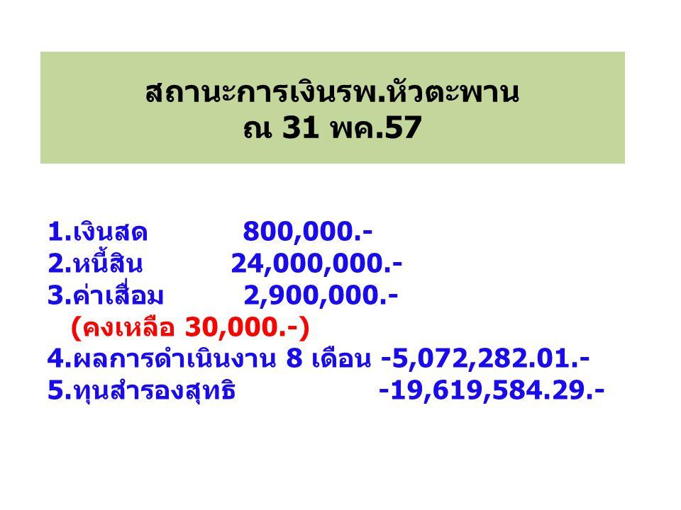 ผลการตรวจสอบข้อมูลการเงินและบัญชี ยังไม่ถูกต้องครบถ้วน ------------------------------------------ สาเหตุ 1.การบันทึกบันชีผิดหมวด/ประเภท 2.ขาดการสื่อสารข้อมูลระหว่างกัน 3.ความเสี่ยงทางการบริหาร -การบริหารการเงินการคลัง -การบริหารพัสดุ ไม่ทุจริต แต่ ผิดระเบียบ