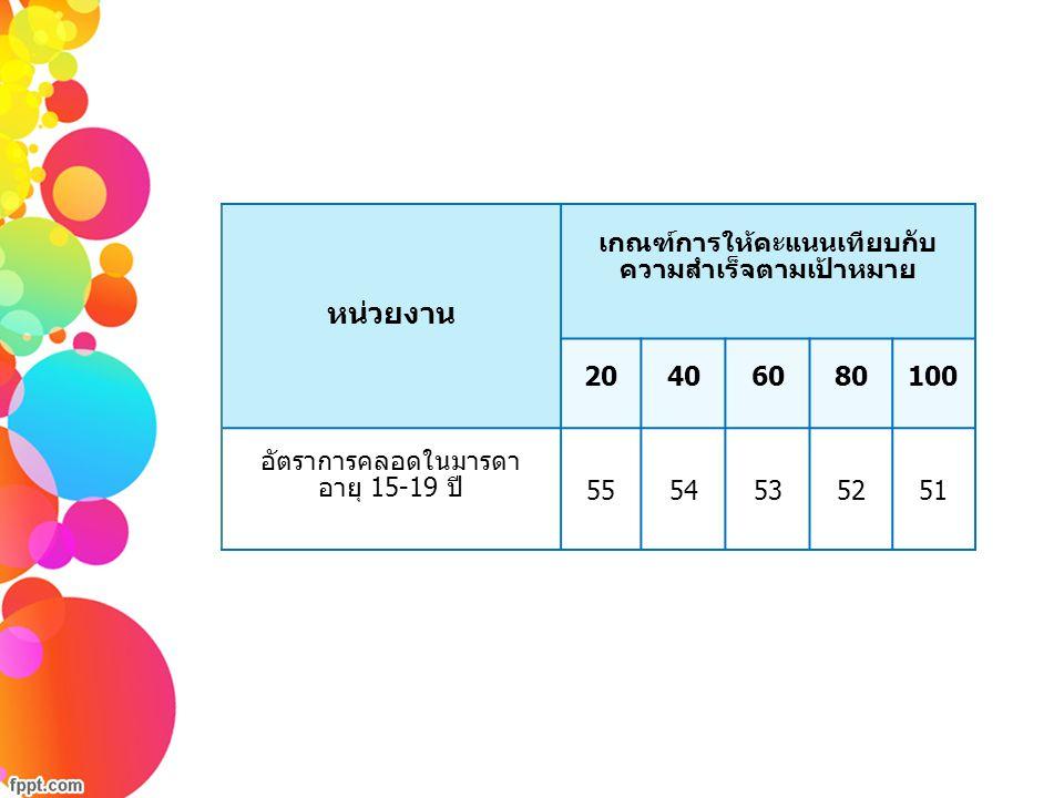 ชี้แจงเกณฑ์การประเมินผล ตัวชี้วัด มิติการประเมินประสิทธิภาพ 18
