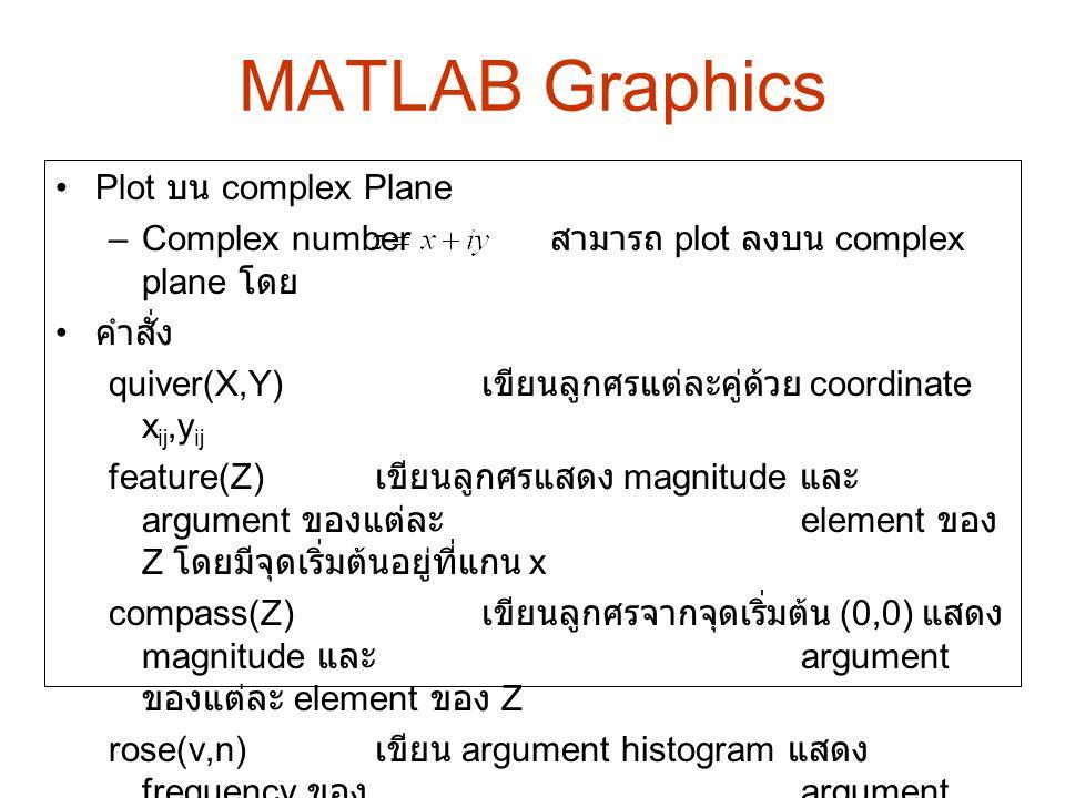 MATLAB Graphics Plot บน complex Plane