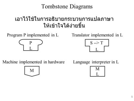 1 Tombstone Diagrams M Machine implemented in hardware S --> T L Translator implemented in L MLML Language interpreter in L Program P implemented in L.
