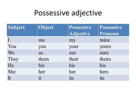 Possessive adjective SubjectObjectPossessive Adjective Possessive Pronoun Imemymine Youyouyouryours Weusourours Theythemtheirtheirs Hehis Sheher hers Ititits.