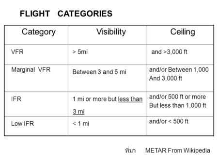 FLIGHT CATEGORIES Category Visibility Ceiling VFR > 5mi and >3,000 ft Marginal VFR Between 3 and 5 mi and/or Between 1,000 And 3,000 ft IFR 1 mi or more.