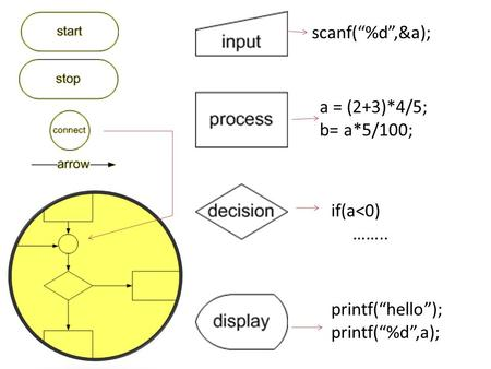 "Scanf(""%d"",&a); a = (2+3)*4/5; b= a*5/100; if(a<0) …….. printf(""hello""); printf(""%d"",a);"