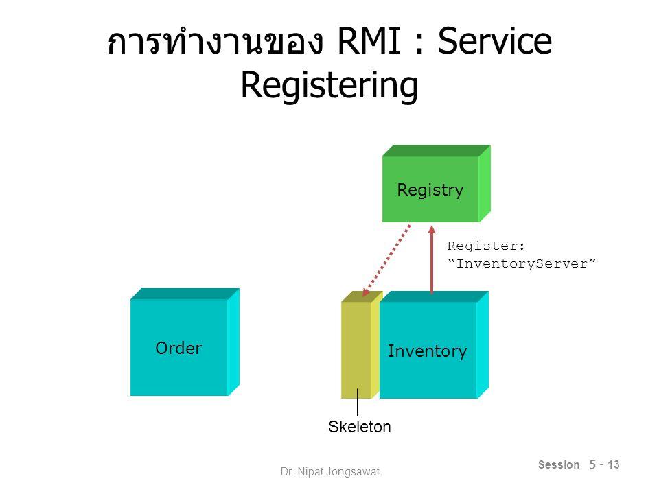 การทำงานของ RMI : Service Binding Session 5 - 14 Order Inventory Registry Lookup: InventoryServer SkeletonStub Dr.