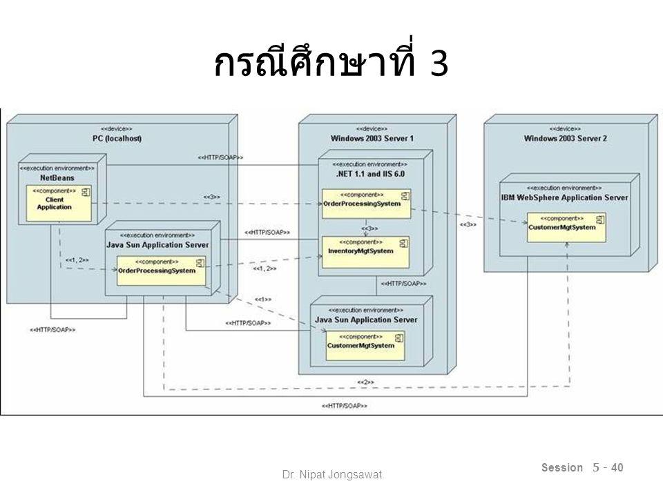 Session 5 - 41 Dr. Nipat Jongsawat