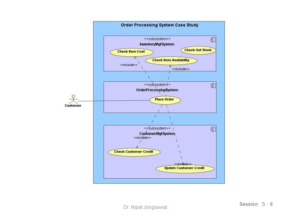 กรณีศึกษาย่อยที่ 1.1 : การใช้งาน RMI Session 5 - 7 OrderInventory Client Place Order Check Item Availability Check Item Cost Check-out Stock Dr.
