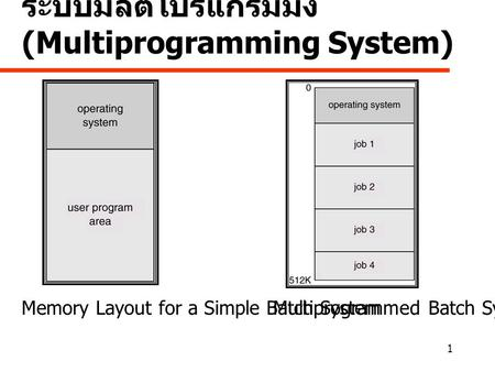 1 ระบบมัลติโปรแกรมมิ่ง (Multiprogramming System) Memory Layout for a Simple Batch SystemMultiprogrammed Batch Systems.