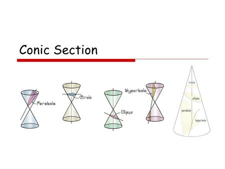Conic Section. Definition: A conic section is the intersection of a plane and a cone ภาคตัดกรวย คือ เส้นโค้งเส้นโค้งที่ได้จากการตัด พื้นผิวกรวยพื้นผิวกรวยกลม.